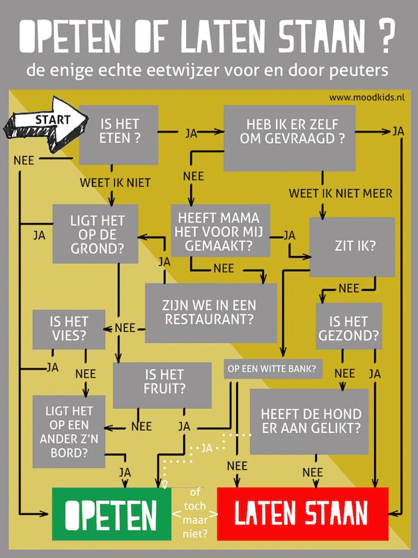 infographic eetwijzer peuter